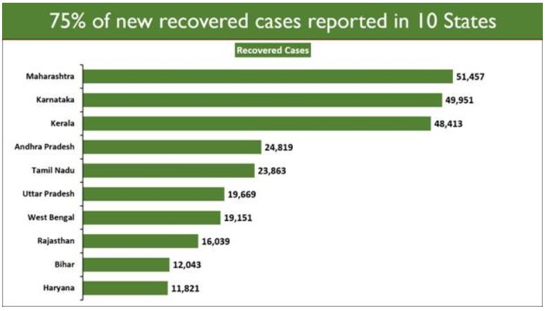 Daily Recoveries Outnumber Daily New Cases for 7th Consecutive Day