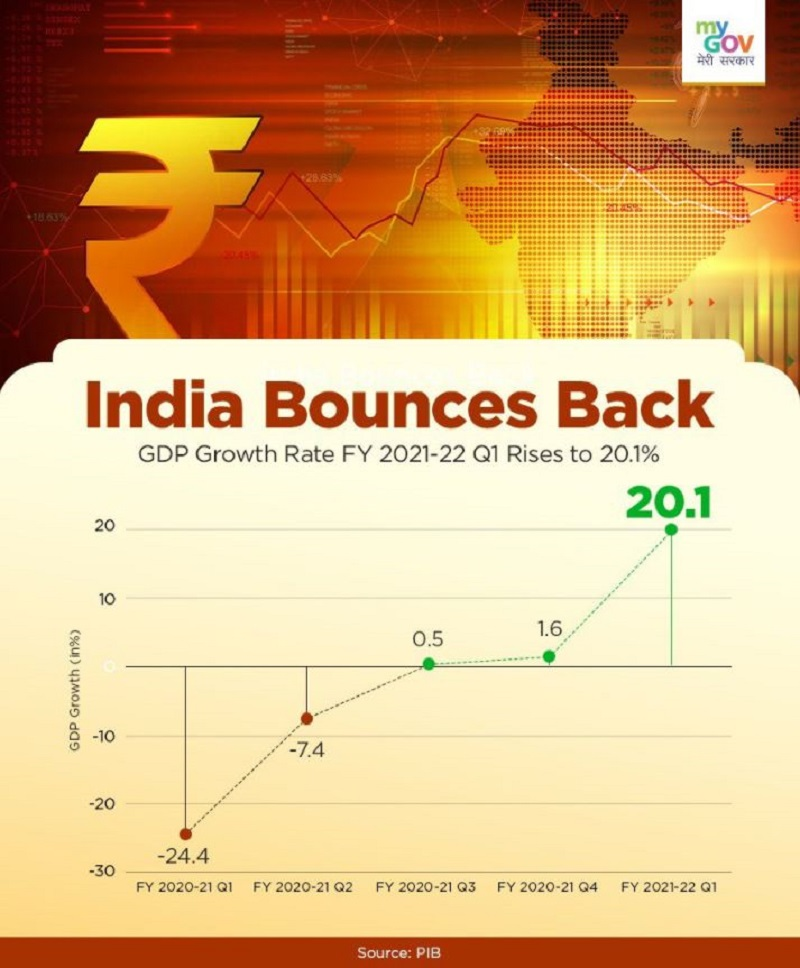 Indian economy grows by 20.1% in first quarter of current financial year