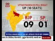 RS polls: major boost for BJP, setback for SP-BSP combine