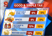 How does 'Good and Simple Tax' affect you?