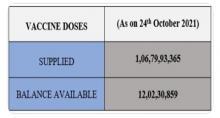 Over 106 crore 79 lakh over 106 crore 79 lakh COVID vaccine doses provided to States, Union Territories so farh covid vaccine doses provided to States, Union Territories so far